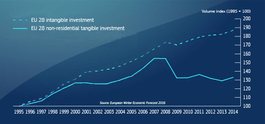 Courbe évolution de la valeur du capital immatériel - Goodwill Management