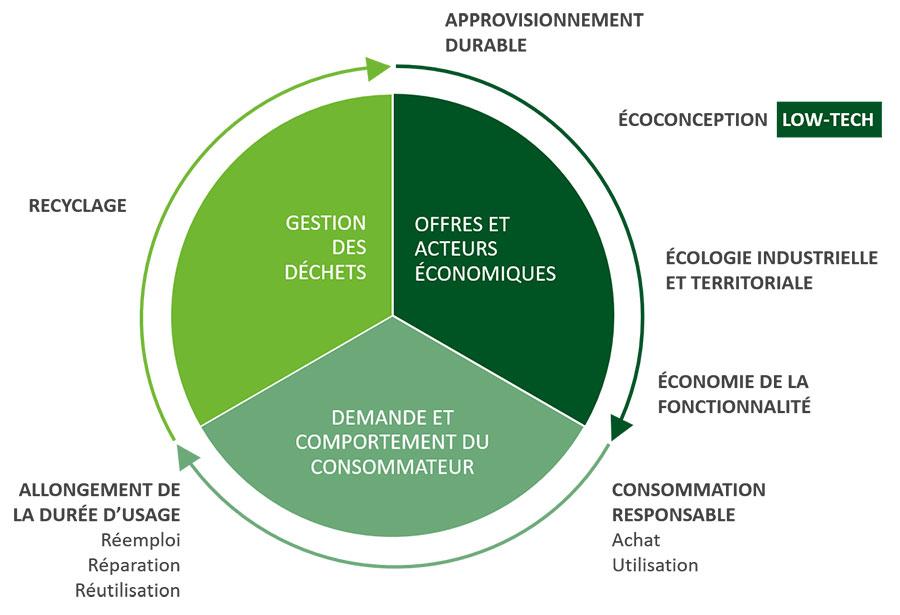 schéma économique circulaire et low-tech - Goodwill Management