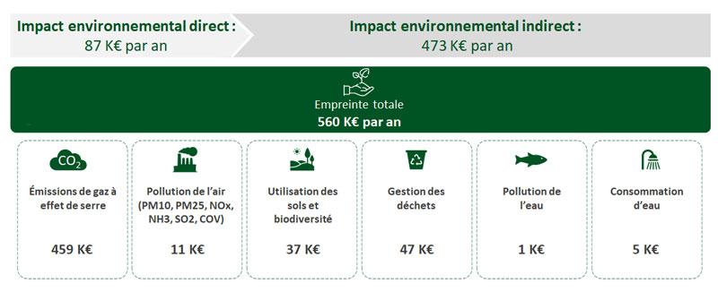 Exemple de calcul de la valeur environnementale détruite - Goodwill Management