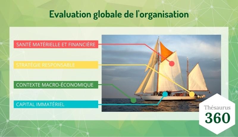 Schéma - critères évaluation de la résilience de l'entreprise - Goodwill Management